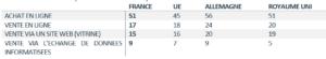 Statistiques-ecommerce-et-TIC