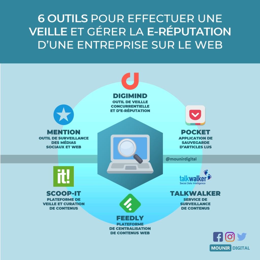 Veille technologique - Startégie digitale - transformation digitale des entreprises - transformation numérique - Grand Est Vosges Lorraine Alsace - Marc CORNET.