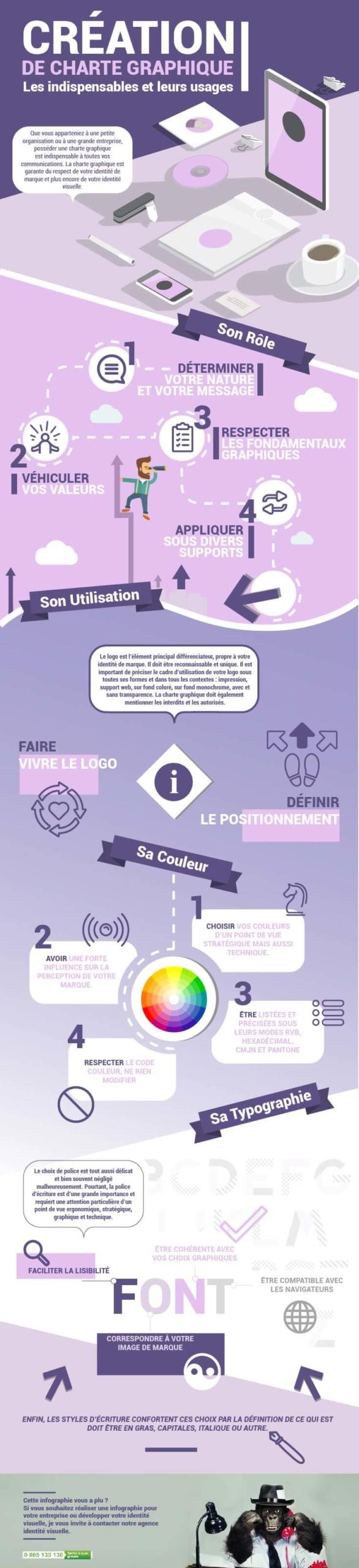 Charte graphique -MArc-CORNET-Transformation-numérique-des-entreprises-Vosges-Alsace-Lorraine-Grand-Est-définir sa charte graphie identité visuelle